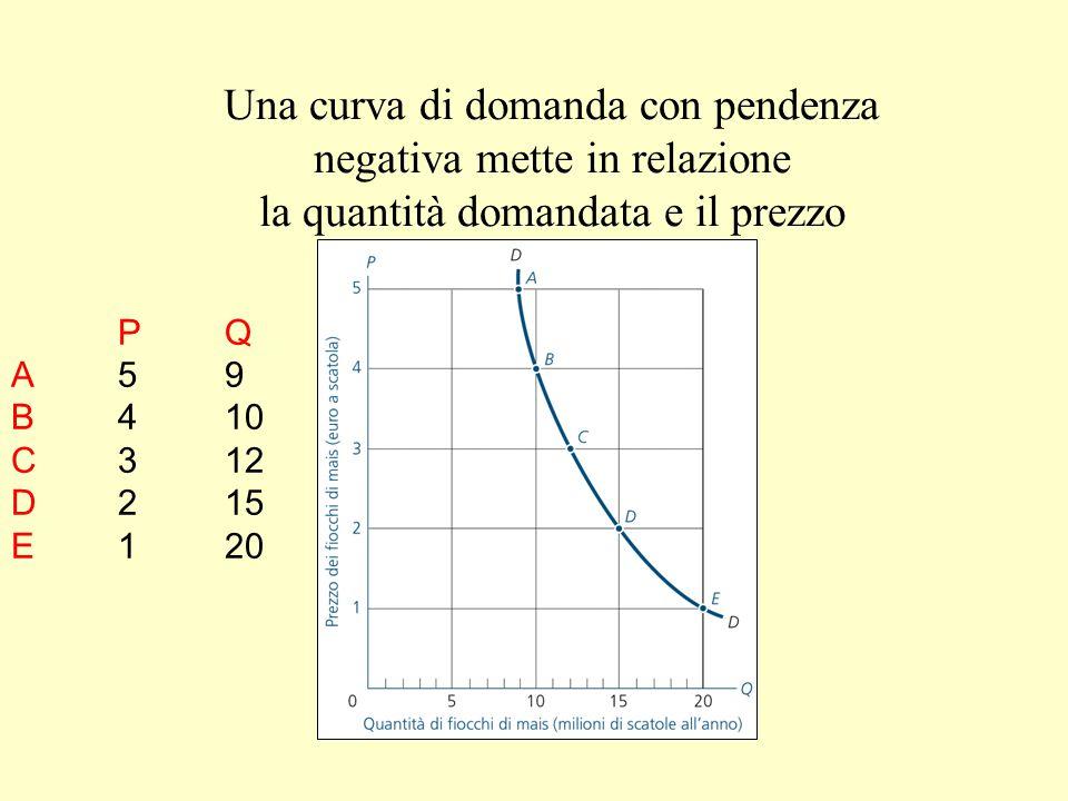Una curva di domanda con pendenza negativa mette in relazione la quantità domandata e il prezzo