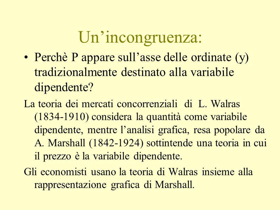 Un'incongruenza: Perchè P appare sull'asse delle ordinate (y) tradizionalmente destinato alla variabile dipendente