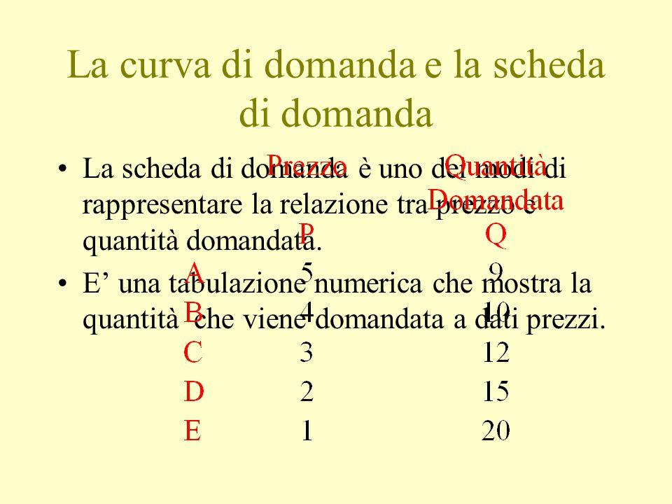 La curva di domanda e la scheda di domanda
