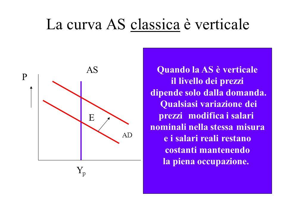 La curva AS classica è verticale