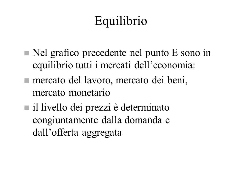Equilibrio Nel grafico precedente nel punto E sono in equilibrio tutti i mercati dell'economia:
