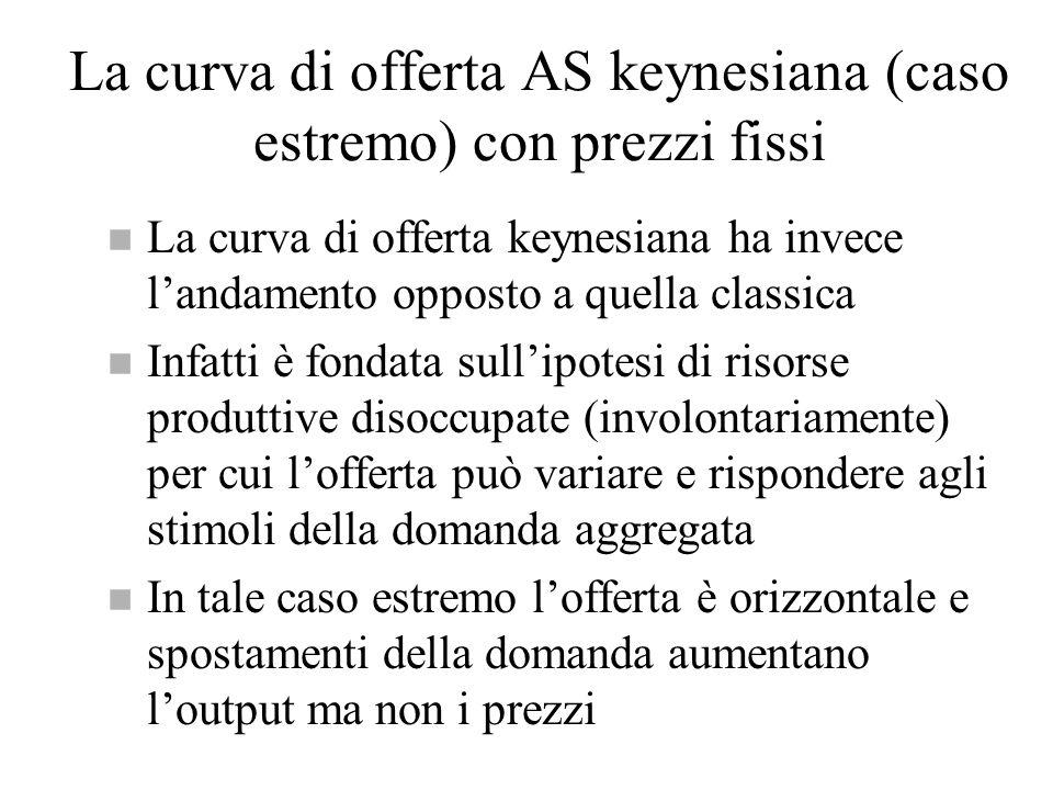 La curva di offerta AS keynesiana (caso estremo) con prezzi fissi