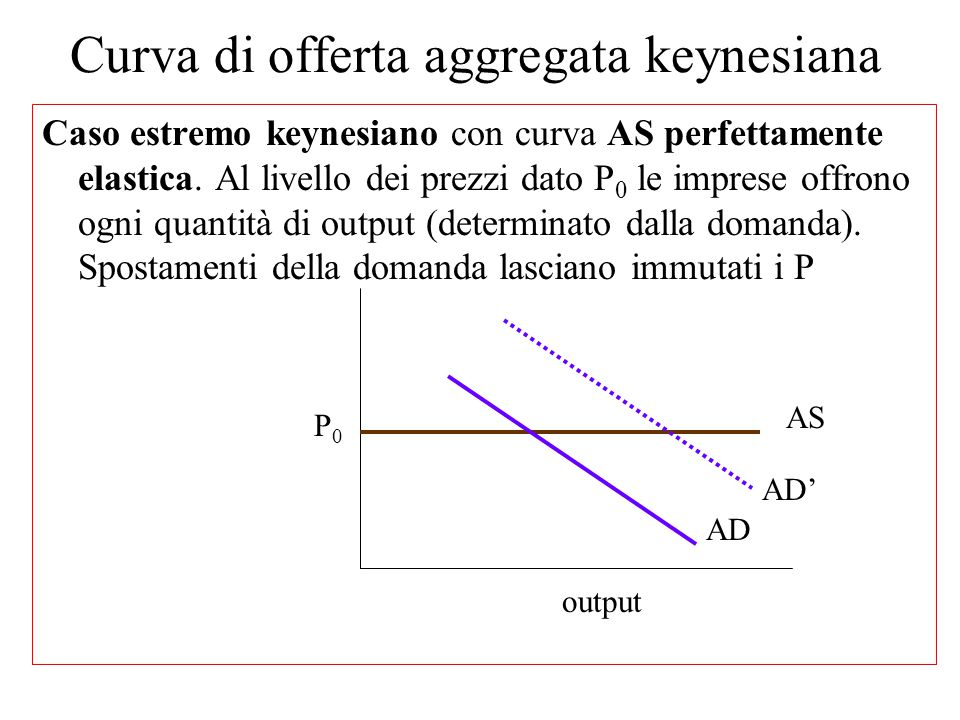 Curva di offerta aggregata keynesiana