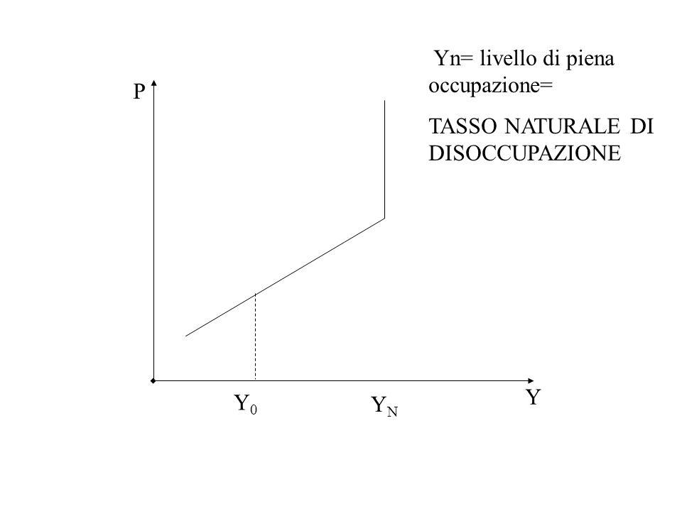 Yn= livello di piena occupazione=