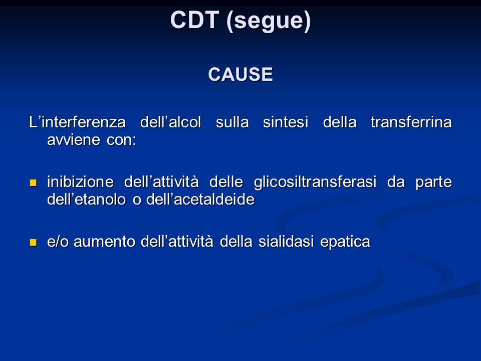 CDT (segue) CAUSE L'interferenza dell'alcol sulla sintesi della transferrina avviene con: