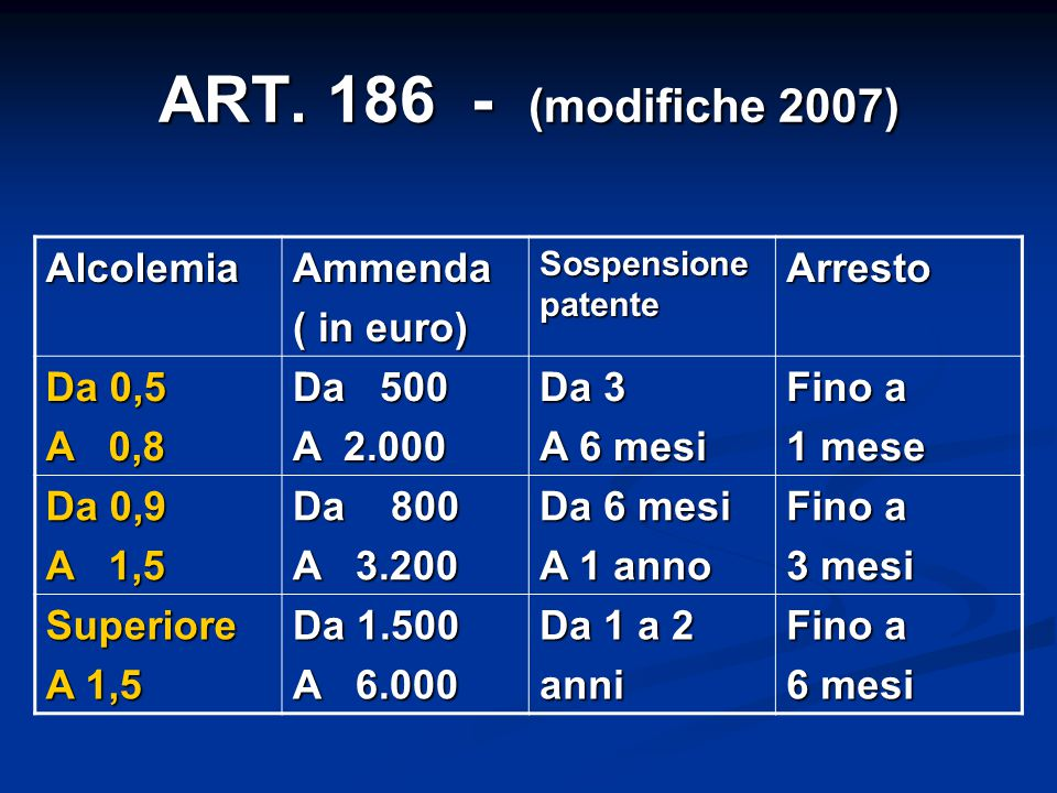 ART. 186 - (modifiche 2007) Alcolemia Ammenda ( in euro) Arresto