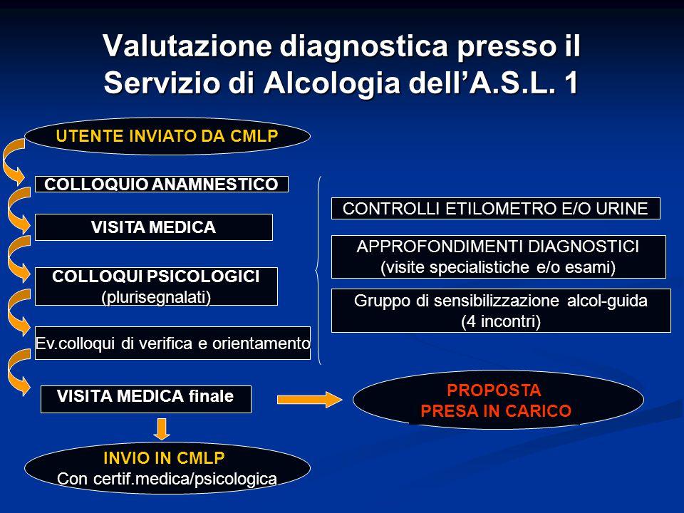 Valutazione diagnostica presso il Servizio di Alcologia dell'A.S.L. 1