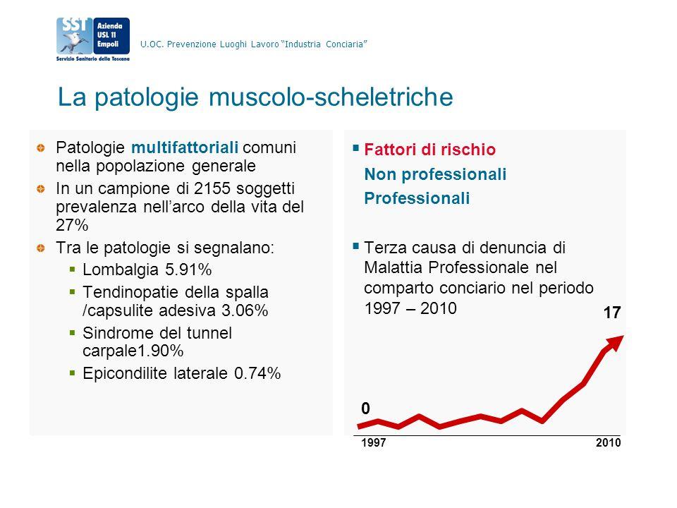 La patologie muscolo-scheletriche