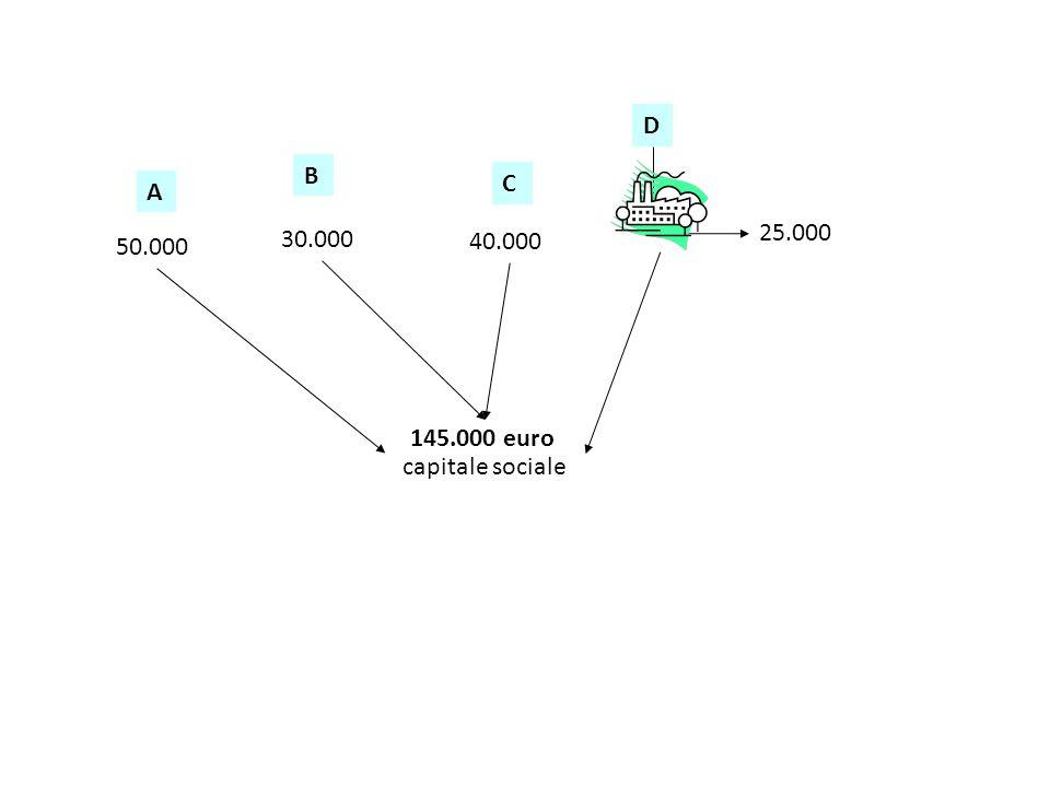 D B C A 30.000 25.000 50.000 40.000 145.000 euro capitale sociale