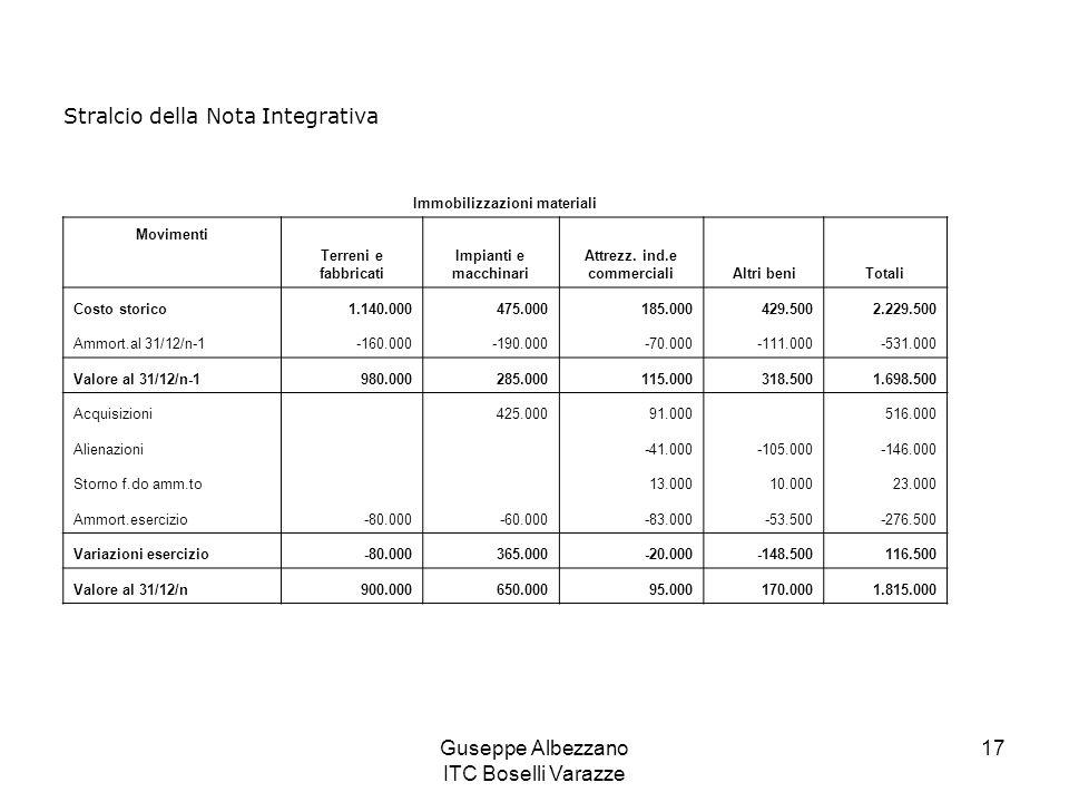 Immobilizzazioni materiali Attrezz. ind.e commerciali