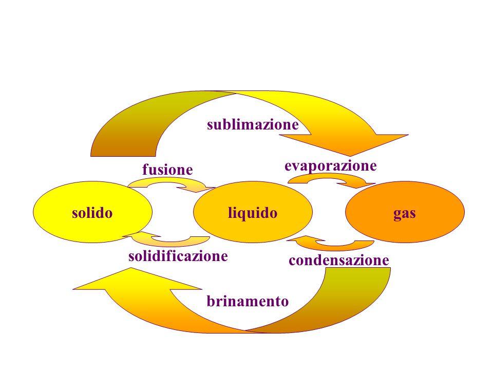 sublimazione evaporazione fusione solido liquido gas solidificazione condensazione brinamento
