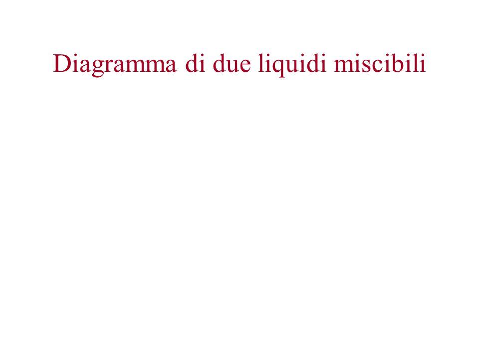 Diagramma di due liquidi miscibili