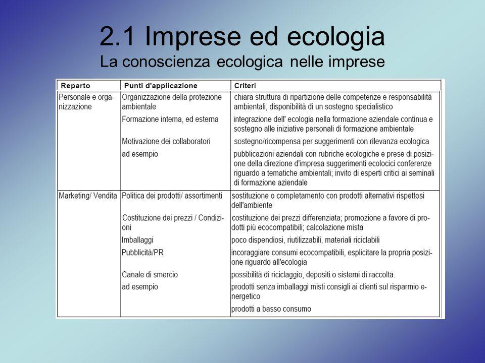 2.1 Imprese ed ecologia La conoscienza ecologica nelle imprese