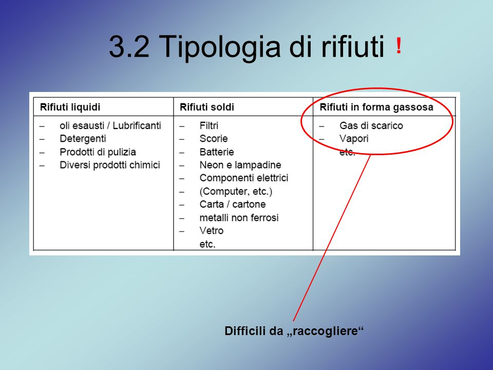"""3.2 Tipologia di rifiuti ! Difficili da """"raccogliere"""