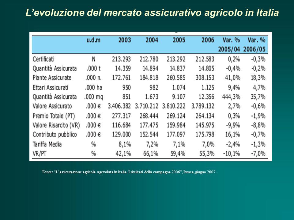 L'evoluzione del mercato assicurativo agricolo in Italia