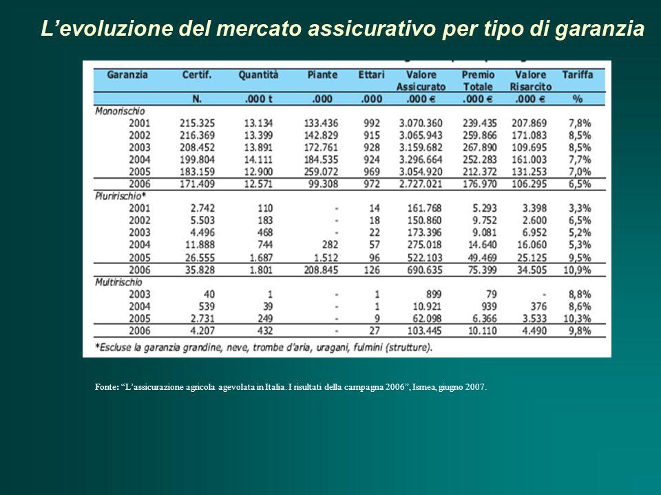 L'evoluzione del mercato assicurativo per tipo di garanzia