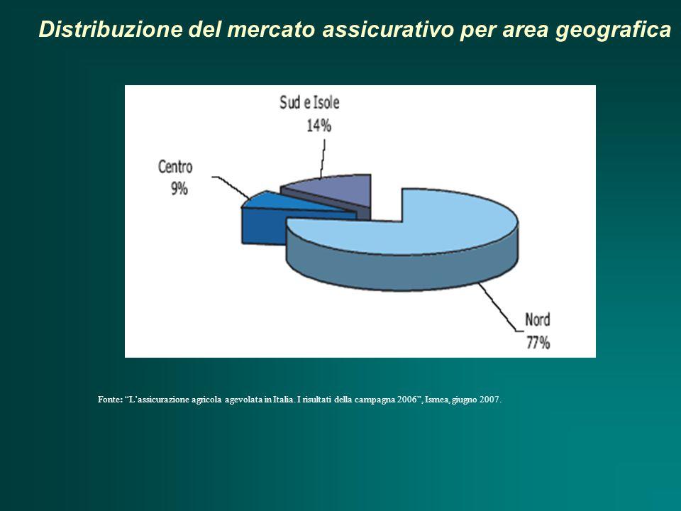 Distribuzione del mercato assicurativo per area geografica