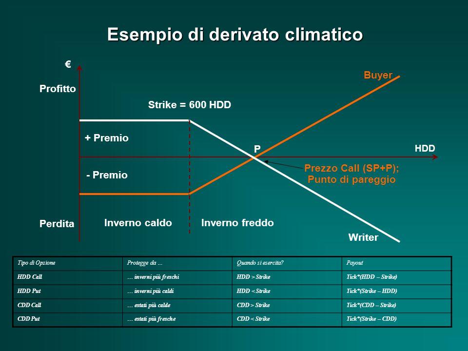 Esempio di derivato climatico