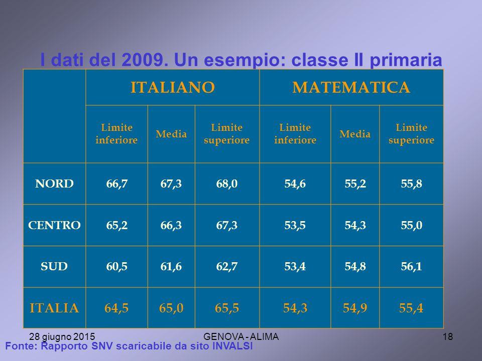 I dati del 2009. Un esempio: classe II primaria