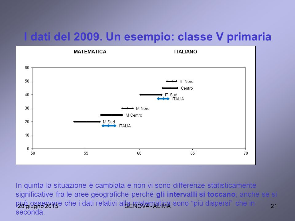 I dati del 2009. Un esempio: classe V primaria