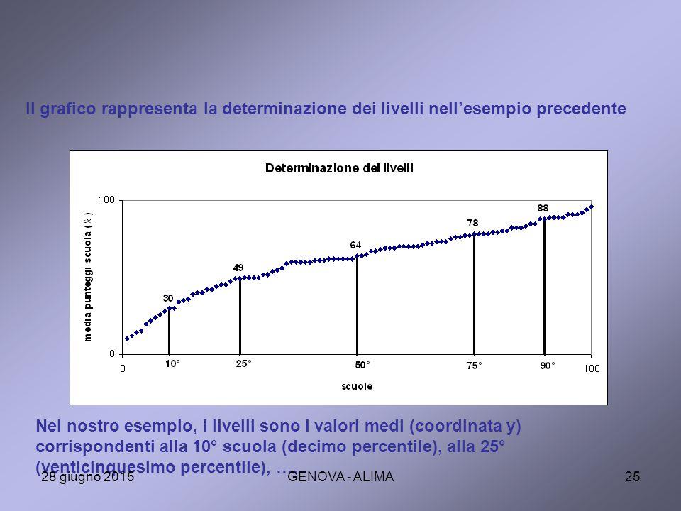 Il grafico rappresenta la determinazione dei livelli nell'esempio precedente
