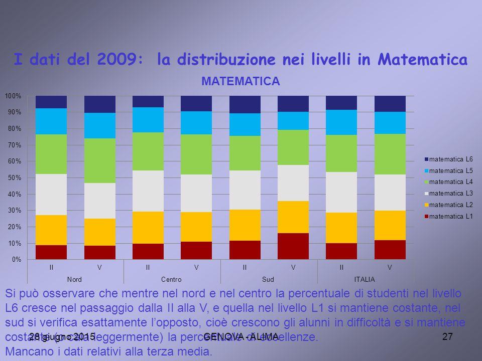 I dati del 2009: la distribuzione nei livelli in Matematica