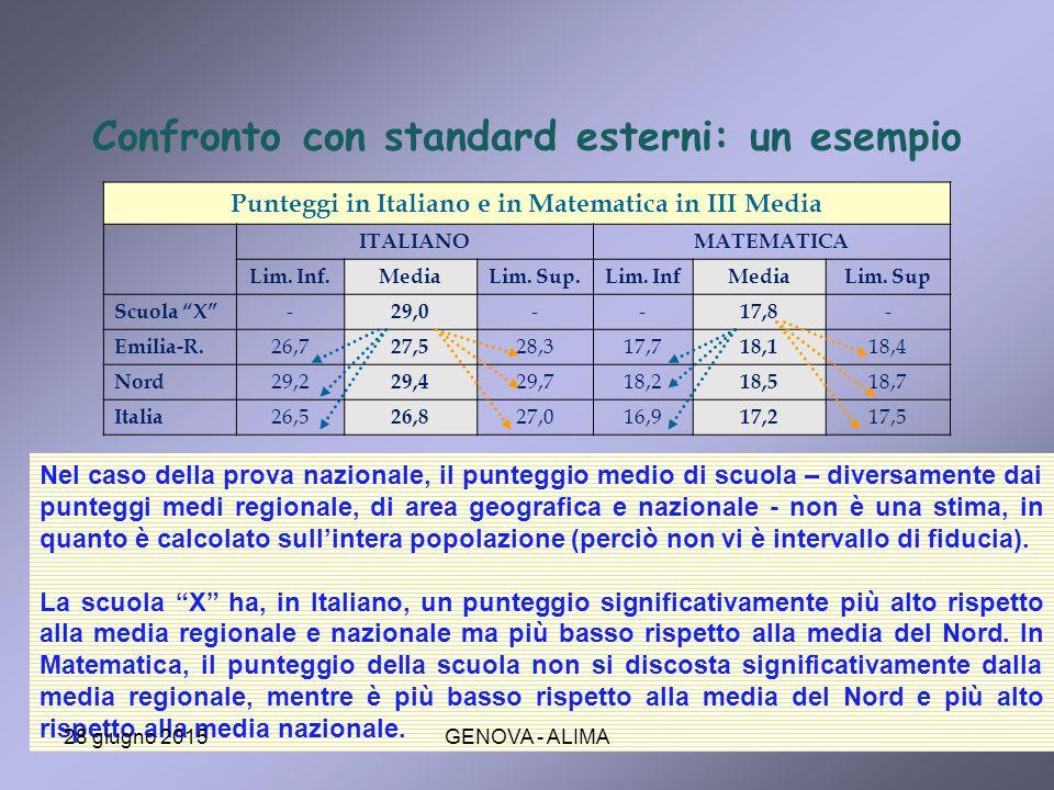 Confronto con standard esterni: un esempio