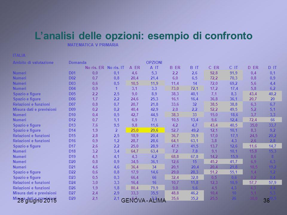 L'analisi delle opzioni: esempio di confronto