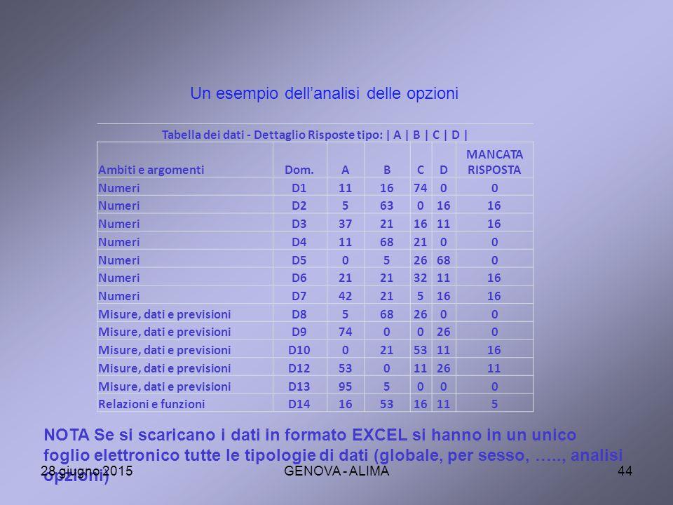 Tabella dei dati - Dettaglio Risposte tipo: | A | B | C | D |