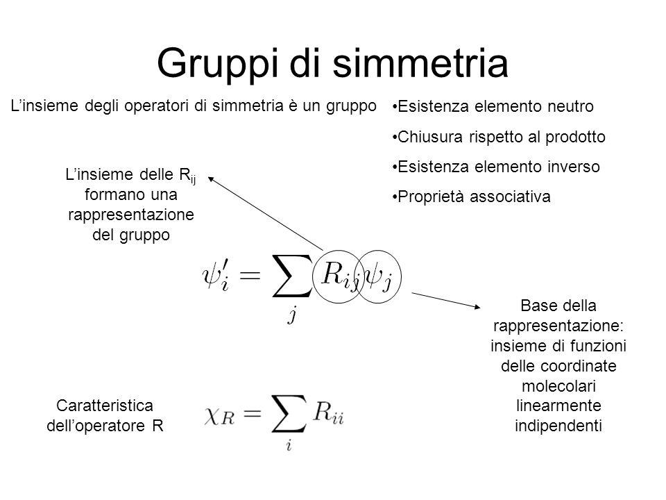 Gruppi di simmetria L'insieme degli operatori di simmetria è un gruppo
