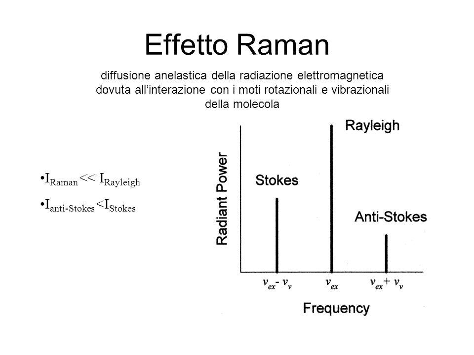 Effetto Raman IRaman << IRayleigh Ianti-Stokes <IStokes