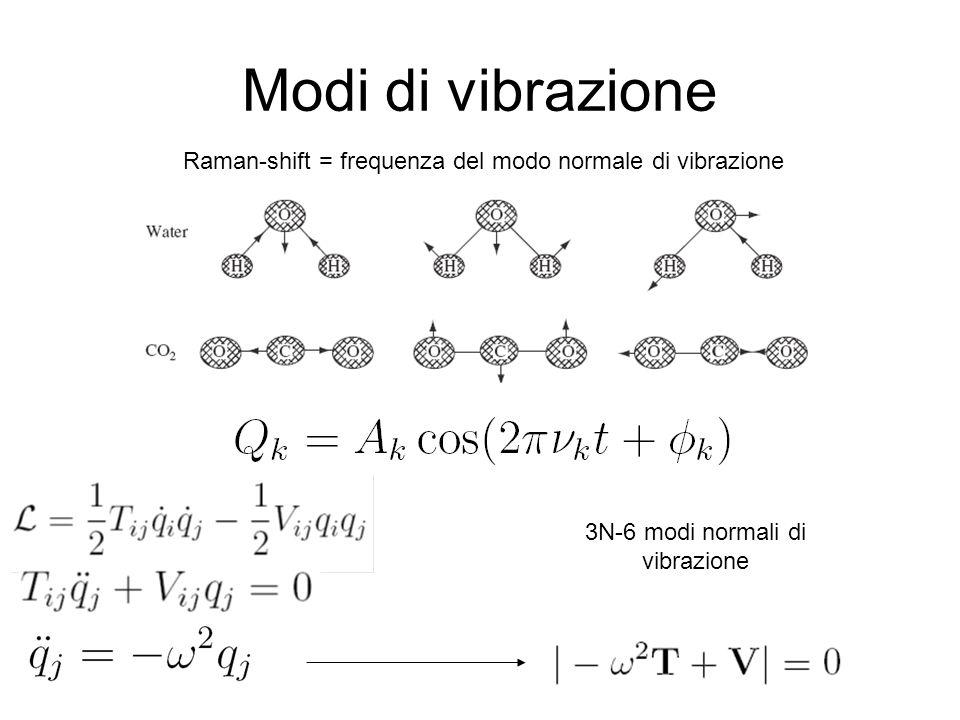 Modi di vibrazione Raman-shift = frequenza del modo normale di vibrazione.