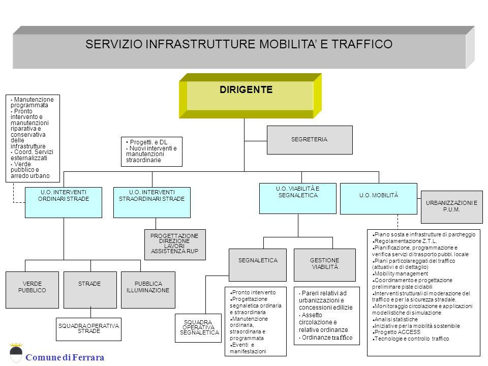 Servizio Infrastrutture