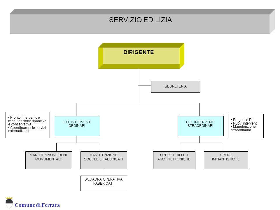 SERVIZIO EDILIZIA DIRIGENTE SEGRETERIA