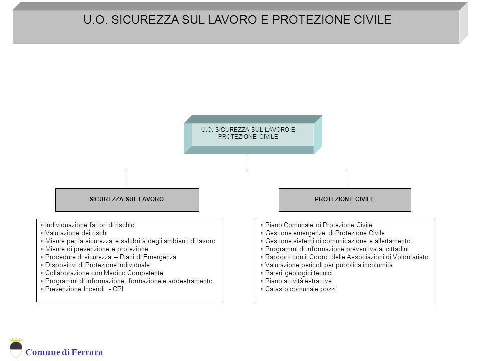Servizio Prevenzione e Protezione D.L. 626/94