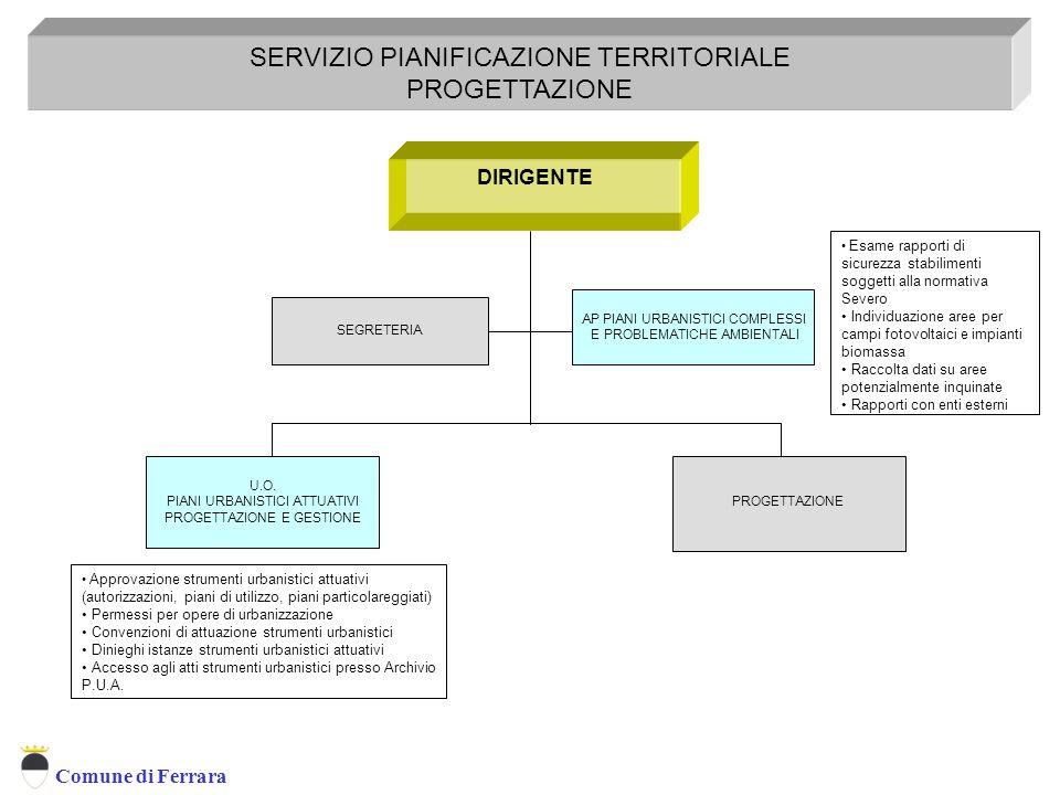SERVIZIO PIANIFICAZIONE TERRITORIALE PROGETTAZIONE
