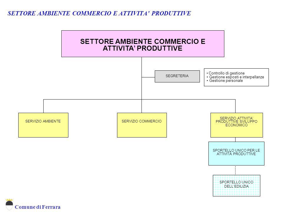 SETTORE AMBIENTE COMMERCIO E ATTIVITA' PRODUTTIVE