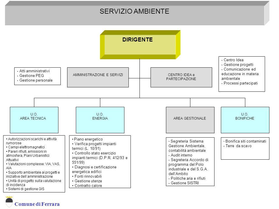 Servizio Ambiente SERVIZIO AMBIENTE DIRIGENTE Centro Idea