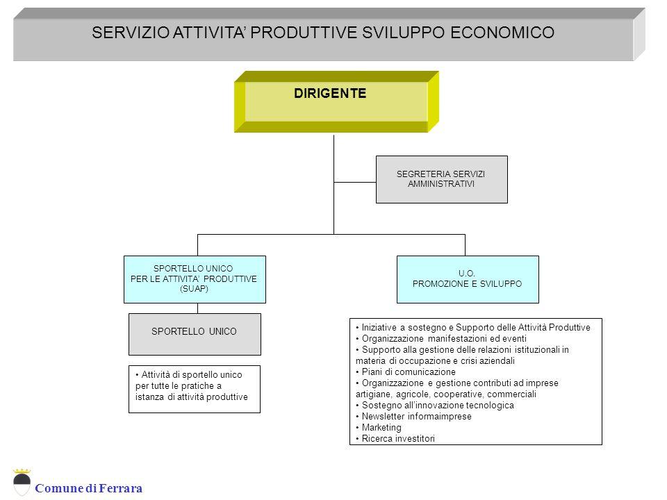 SERVIZIO ATTIVITA' PRODUTTIVE SVILUPPO ECONOMICO