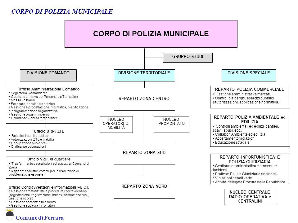 CORPO DI POLIZIA MUNICIPALE