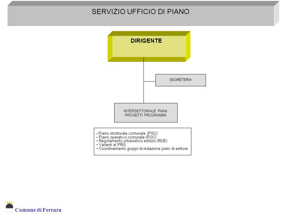 Servizio Programmazione Controllo E Sistemi Informativi Territoriali