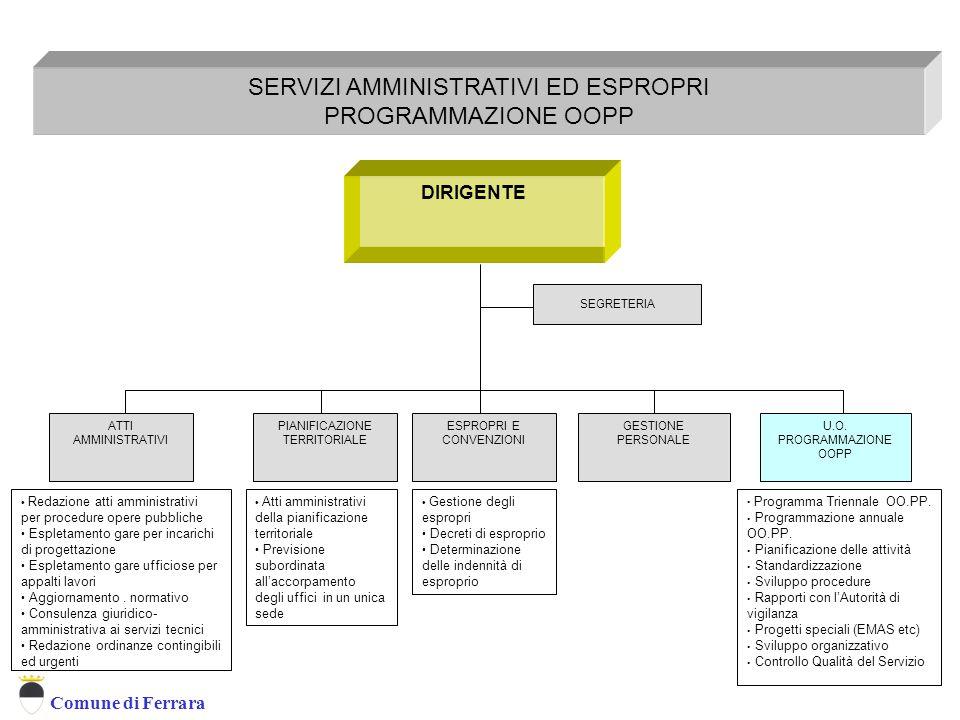 Servizio Amministrativo Ed Espropri