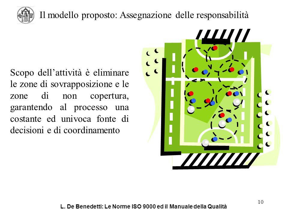 Il modello proposto: Assegnazione delle responsabilità