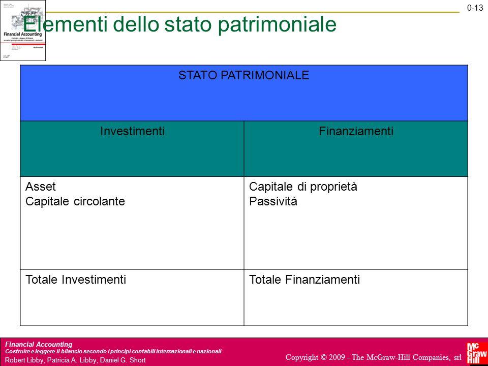 Elementi dello stato patrimoniale