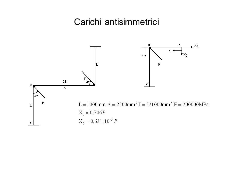 Carichi antisimmetrici