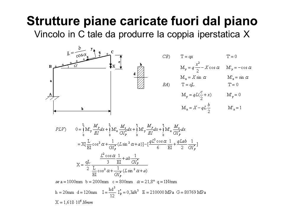 Strutture piane caricate fuori dal piano Vincolo in C tale da produrre la coppia iperstatica X
