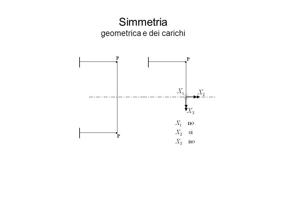 Simmetria geometrica e dei carichi