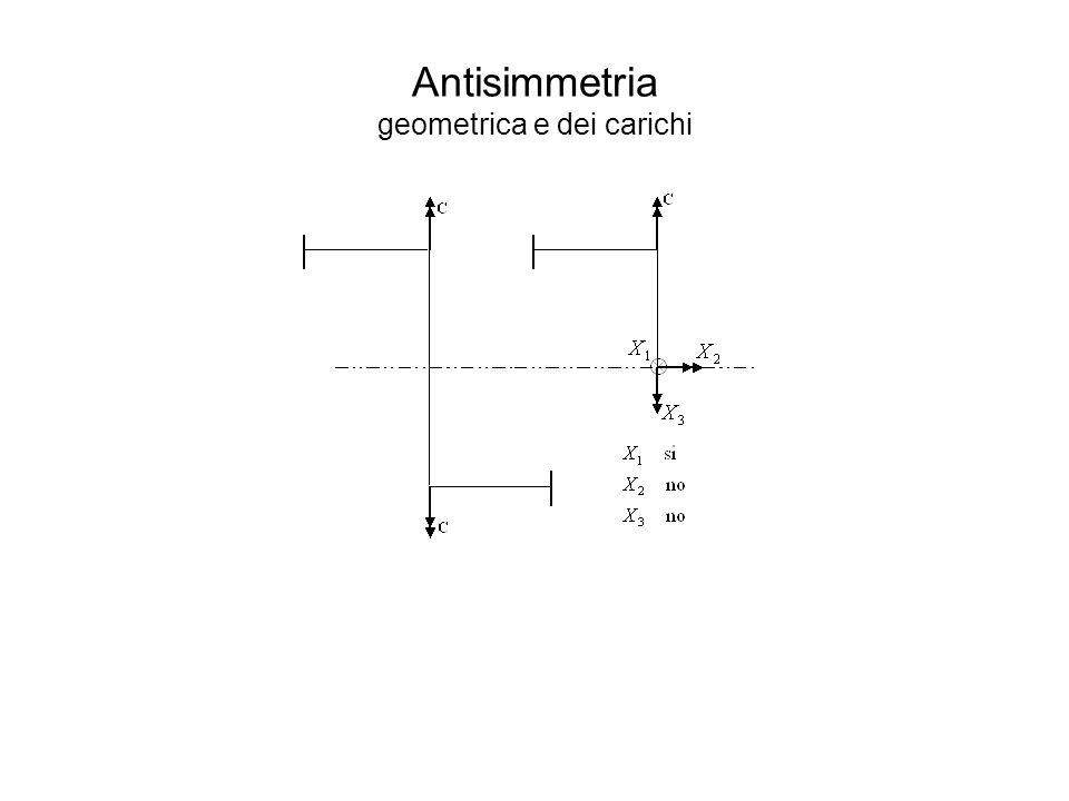Antisimmetria geometrica e dei carichi