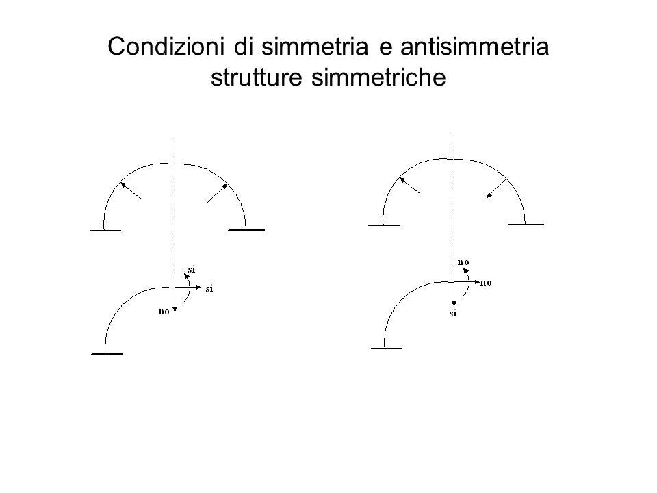 Condizioni di simmetria e antisimmetria strutture simmetriche