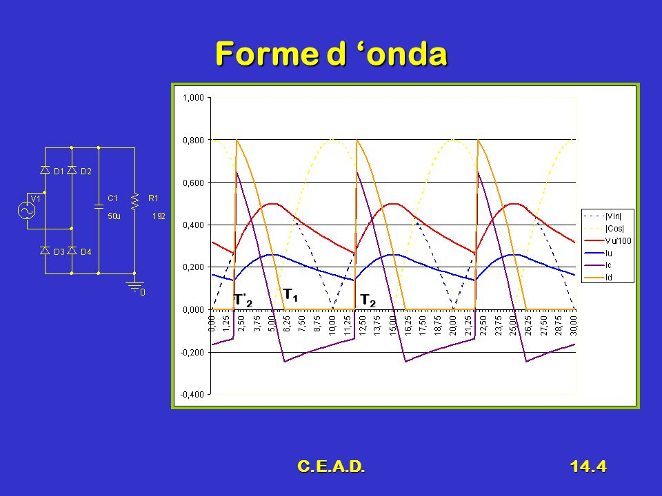 Forme d 'onda T1 T'2 T2 C.E.A.D.